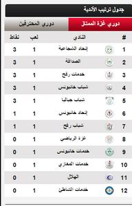 جدول ترتيب الأندية-دوري غزة-